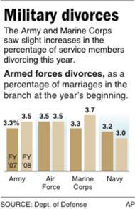 military-divorce